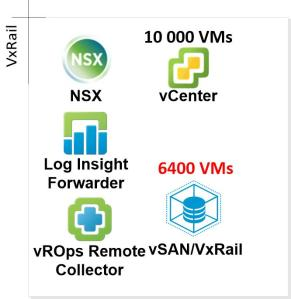 vCenter_with_VxRail